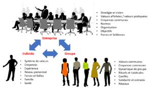 Les valeurs des individus et des groupes doivent être compatibles.